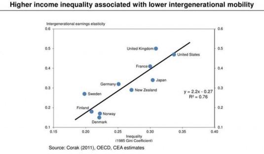 inequalityvsmobility-1024x601