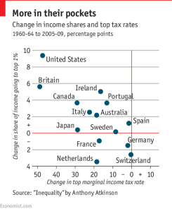 Shares and tax rates 60s to 2009