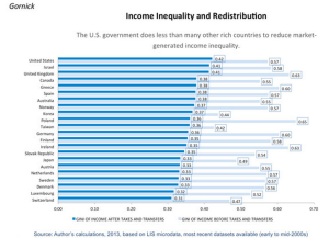 US does less redistribution