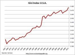 US Gini
