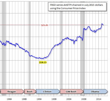 real wages since reagan