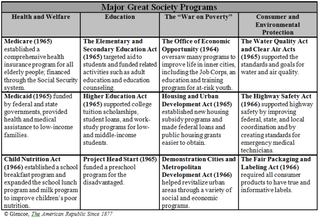 Great Society Chart